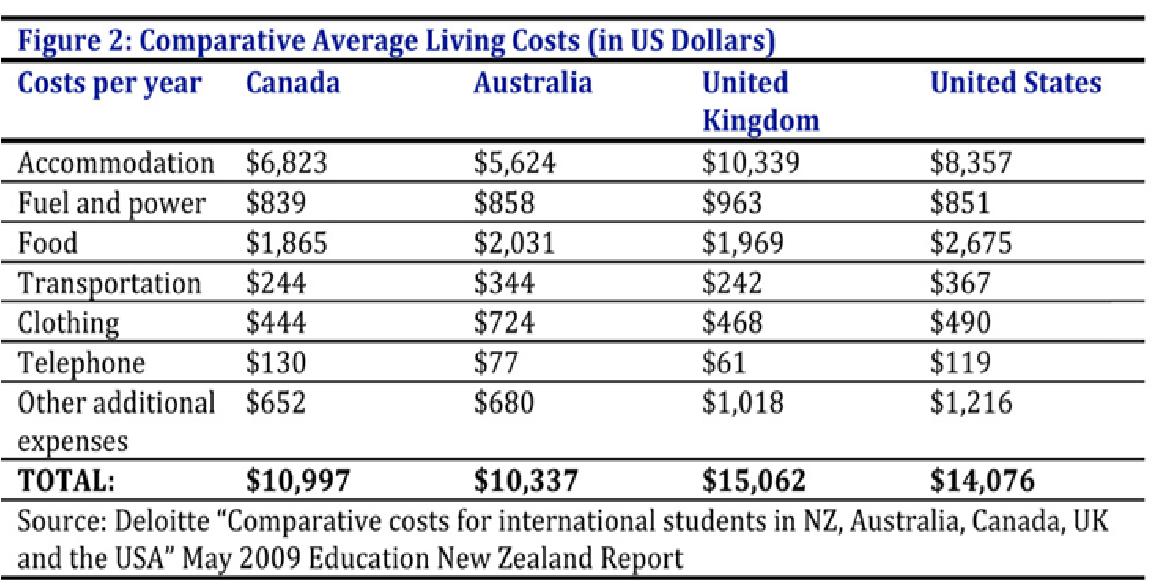 مقایسه هزینه زندگی در کانادا با سایر کشورها
